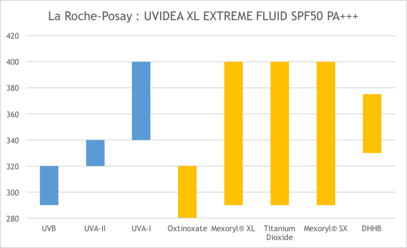 la-roche-posay-uvidea-xl-extreme-fluid-spf50-pa